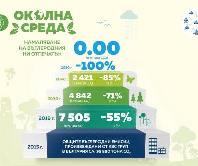 Дружествата на KBC Груп в България ще намалят въглеродния си отпечатък до 0 през 2050 г.