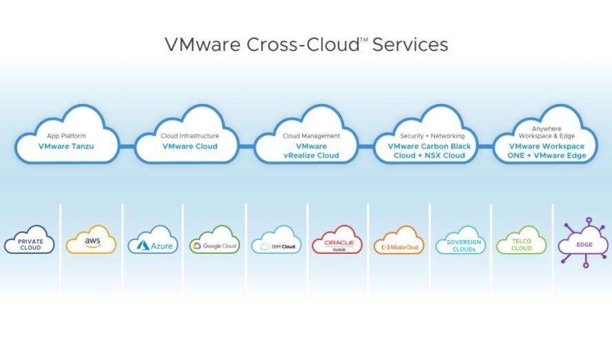 Нови решения на VMware дават възможност на бизнеса да разгърне пълния си потенциал